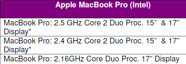 My First MAC guide