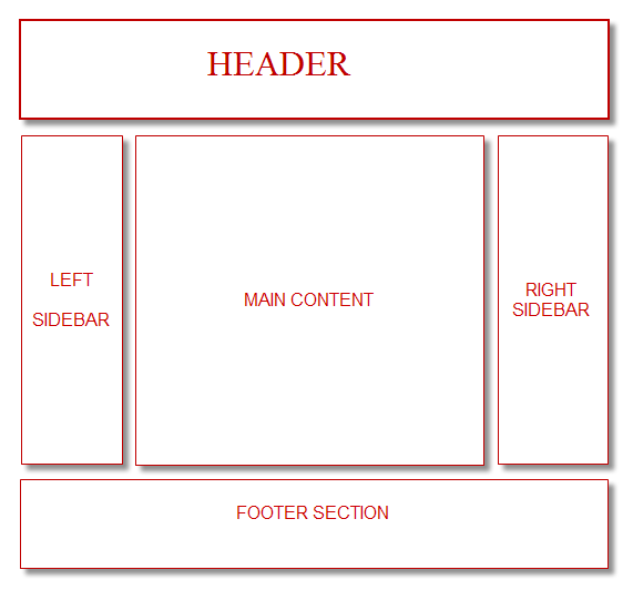 General Layout Of A Blogger Template