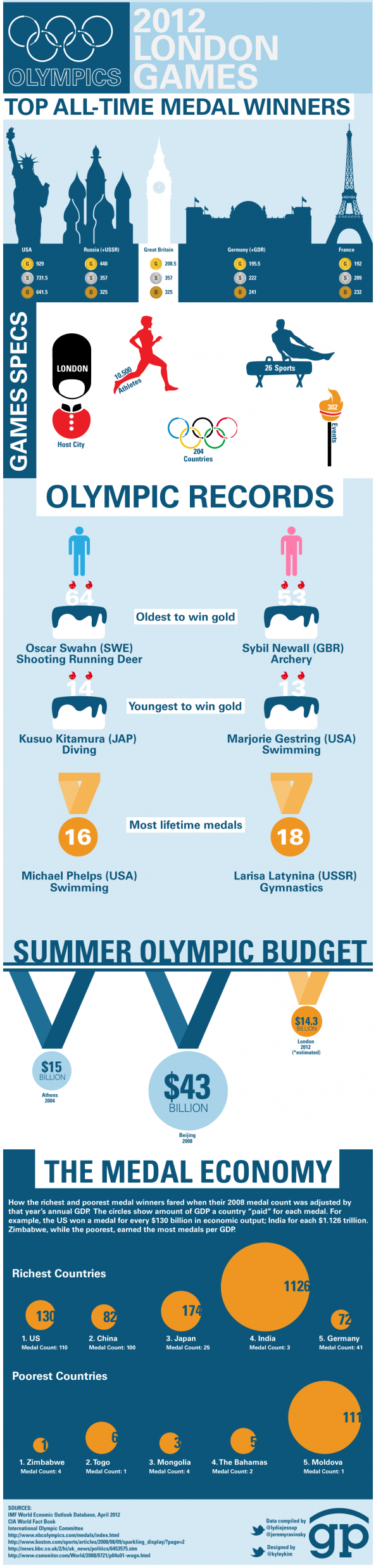 All-Time Olympic Medal Winners