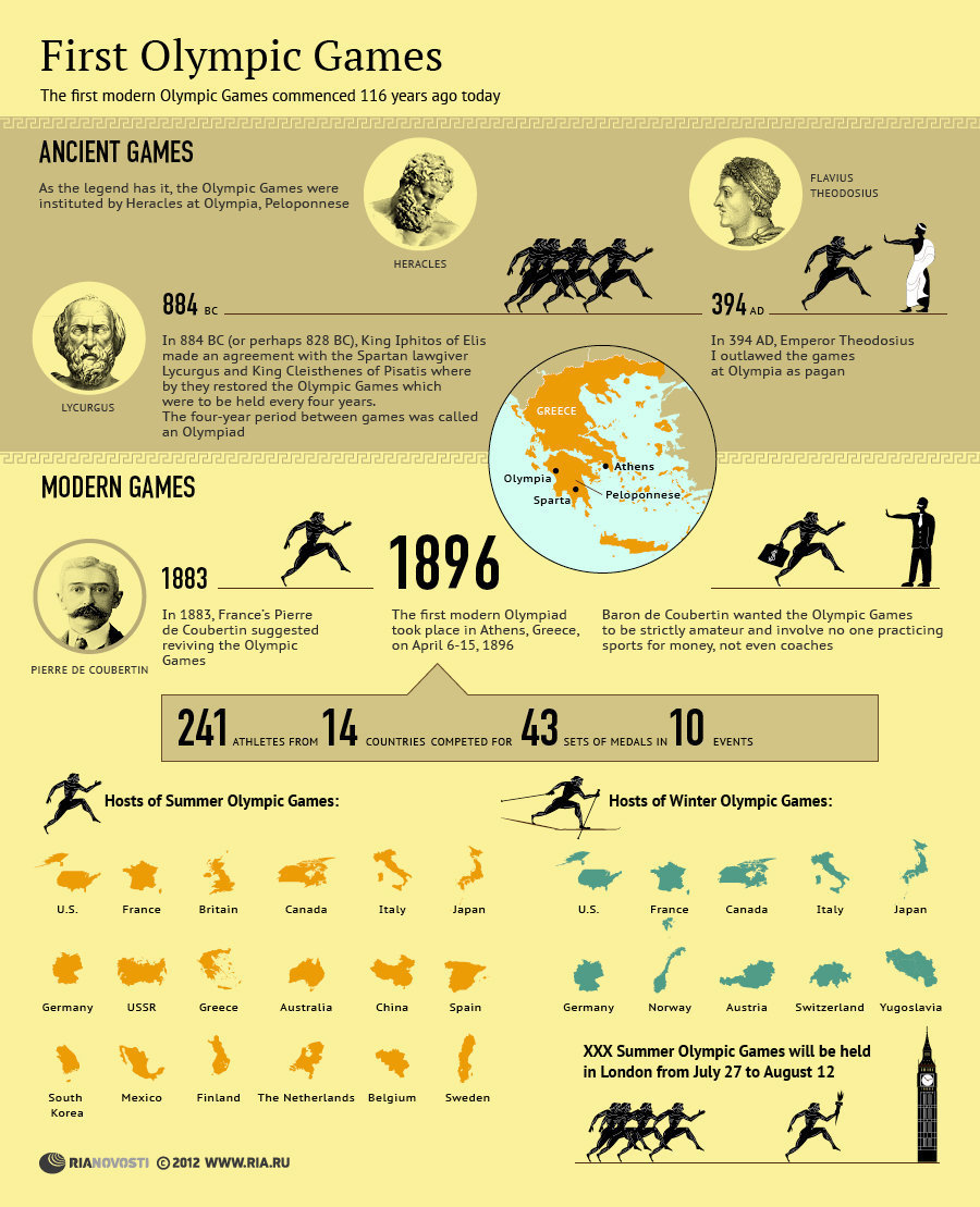 Evolution of Olympic Games