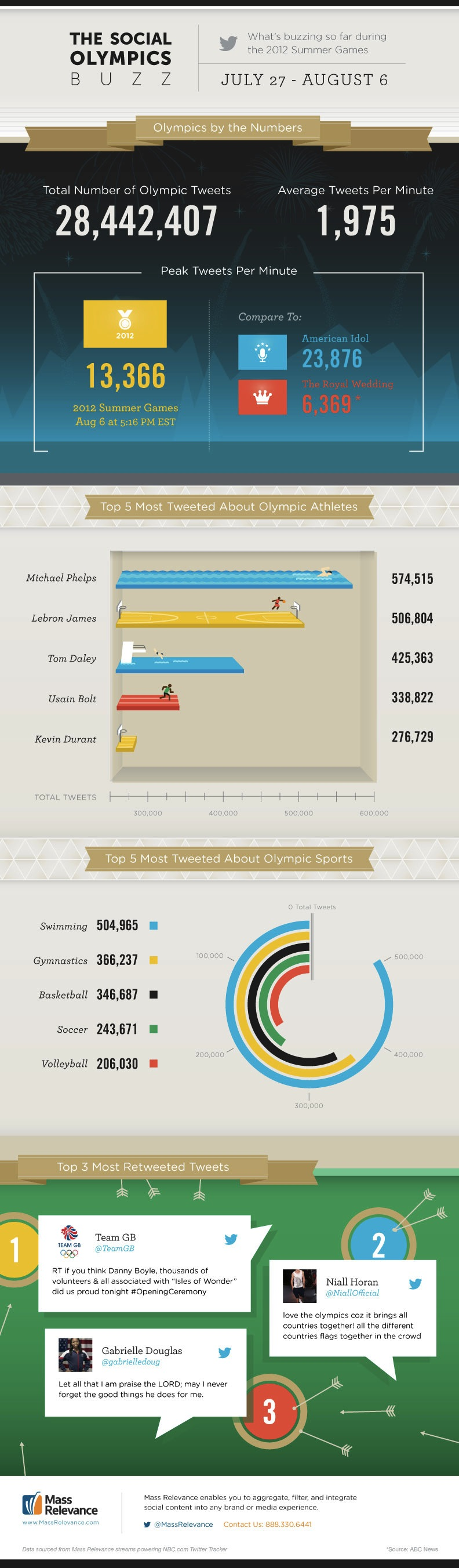 How Twitter Has Talked About the Summer Olympics