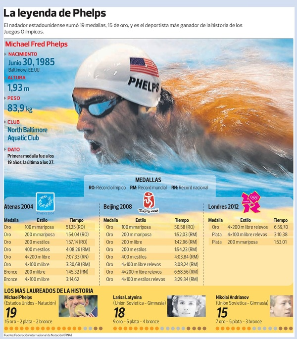 The legend of Phelps, by Diario del Comercio (Peru)