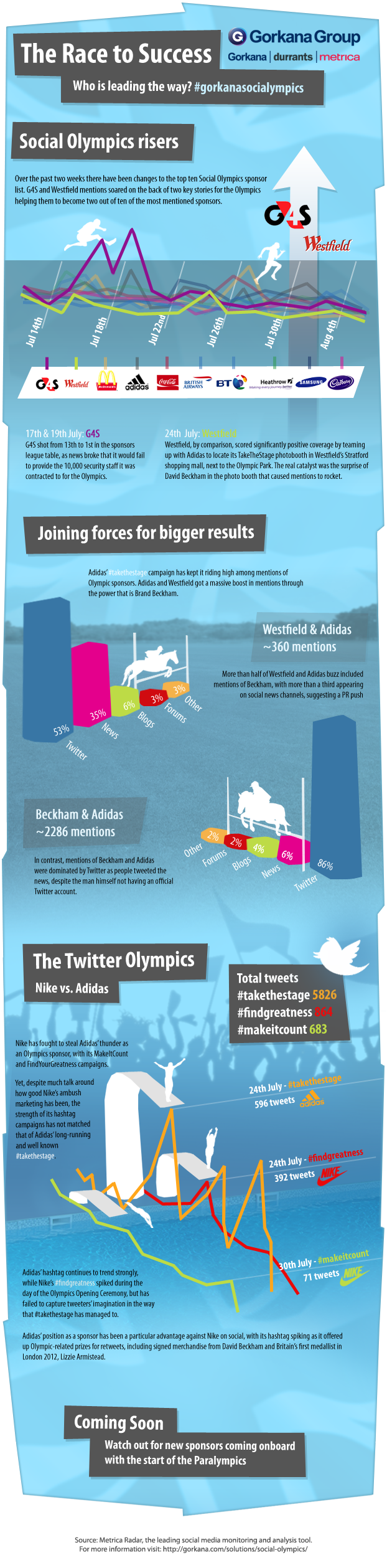 Who are the Social Olympics risers?