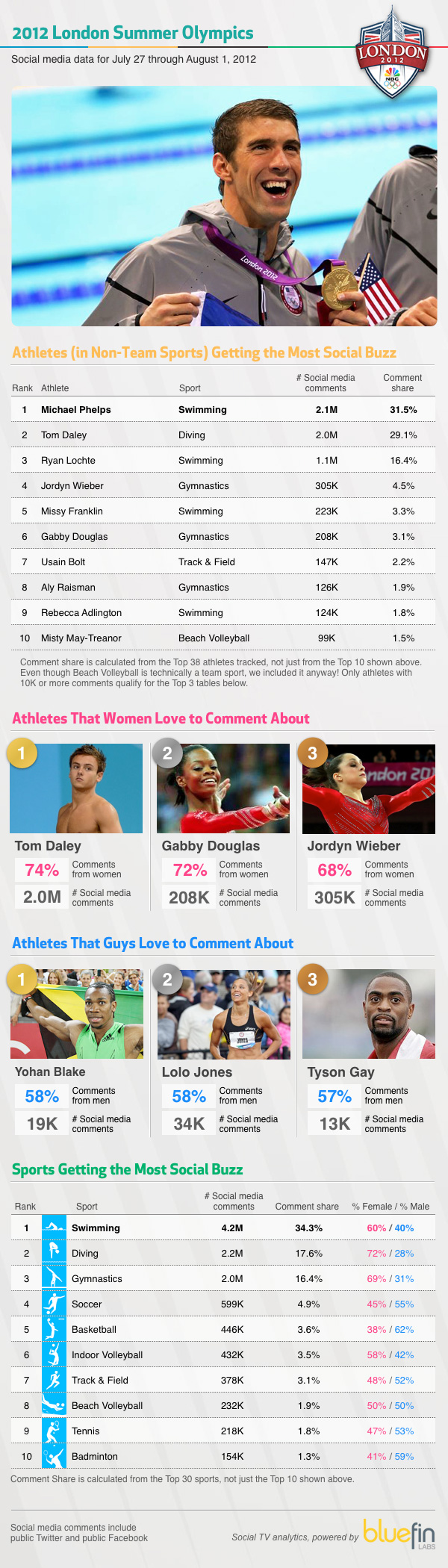 Olympic athletes with the most social buzz