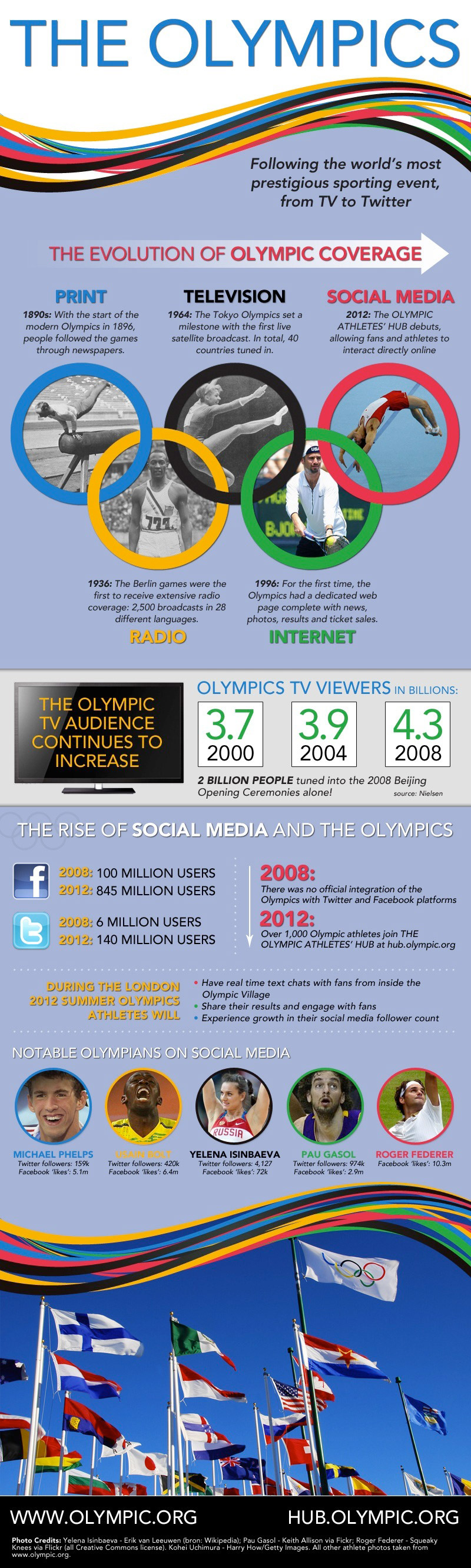 The Evolution of Olympics