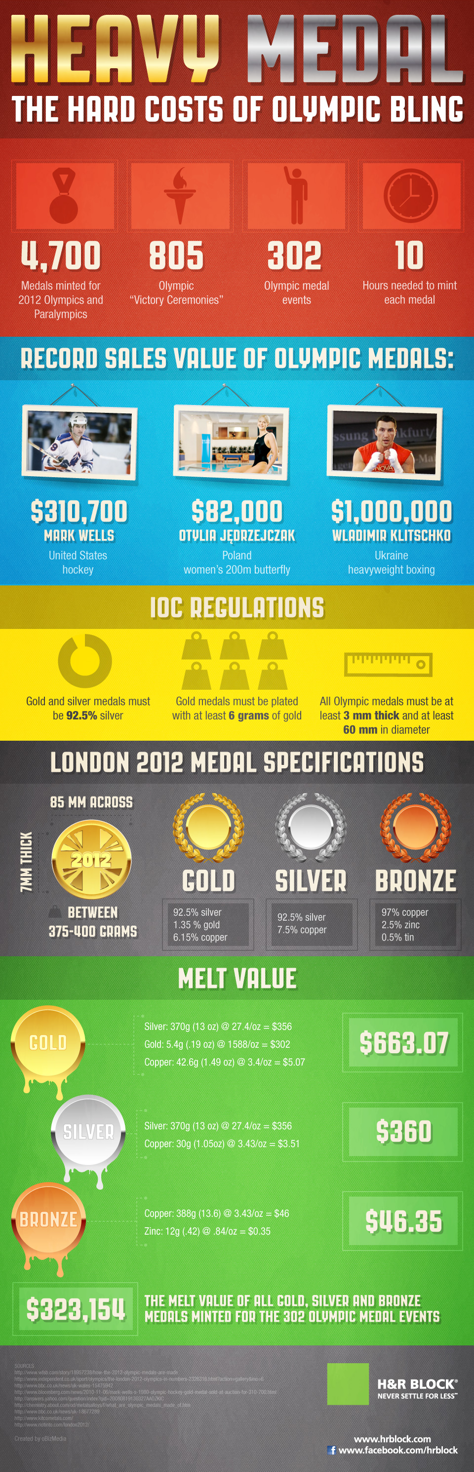 The Hard Costs of Olympics