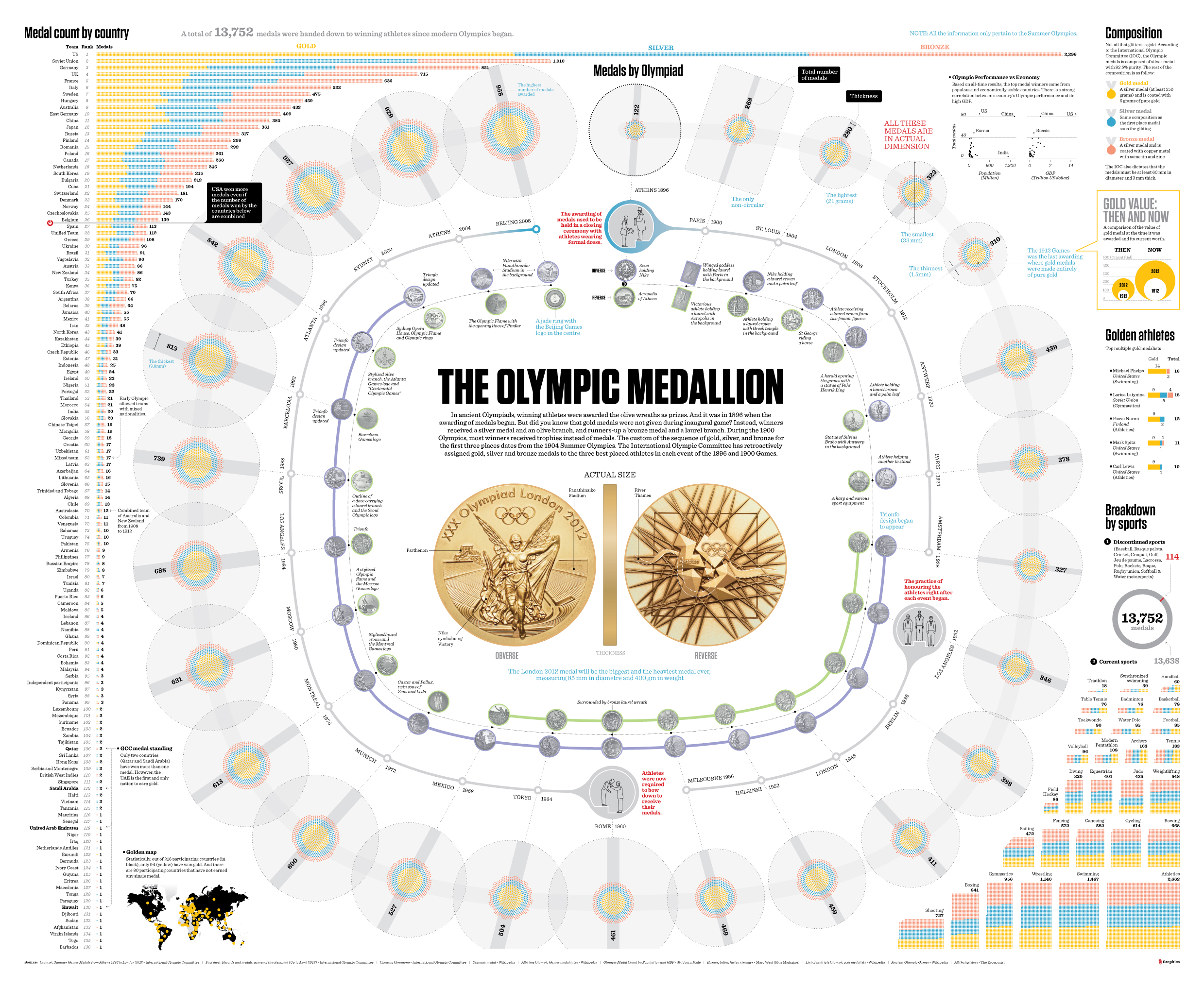 The olympic Medallion